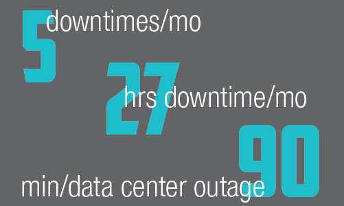 Power Outage Downtime statistics