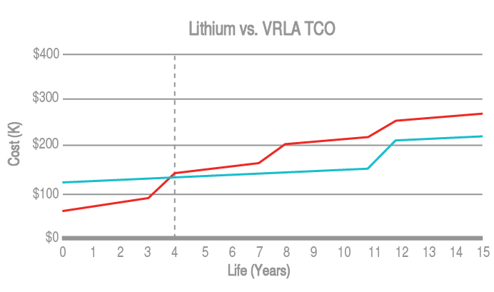 Lithium Ion versus VRLA Total Cost of Ownership
