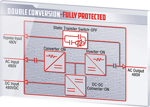 True double online conversion UPS cleans and perfects inconsistencies in the utility power feed.