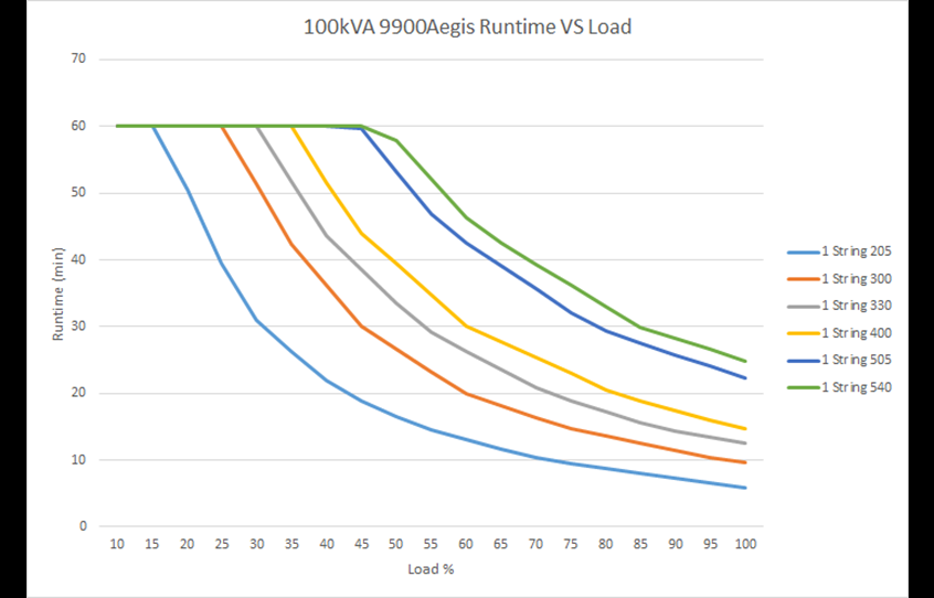 Run time vs load graph 9900AEGIS 100 kVA
