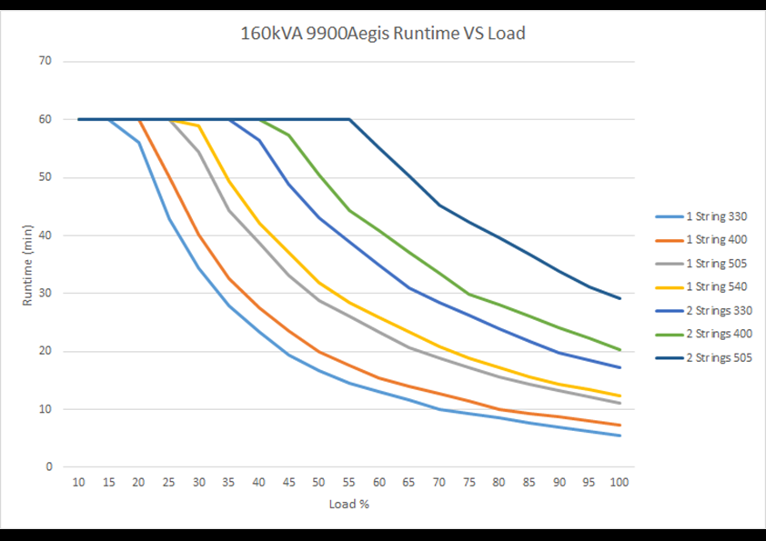 Run time vs. load 9900 AEGIS  160 kVA