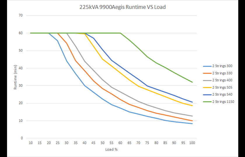 Run time vs. load 9900 AEGIS  225 kVA