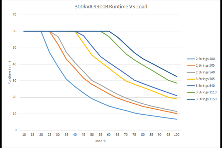 Run time vs. load 9900B  300 kVA