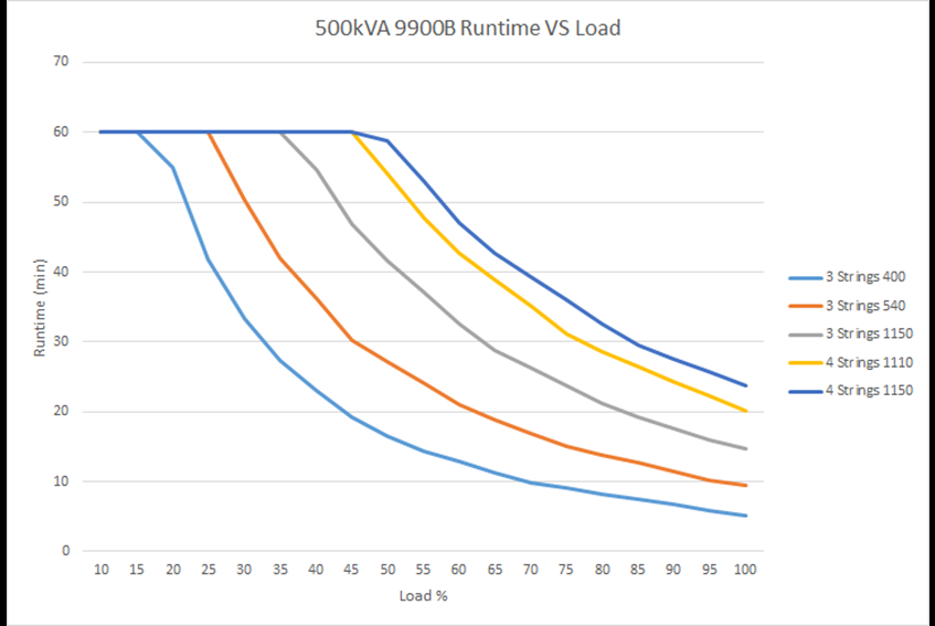 Run time vs. load 9900B  500 kVA