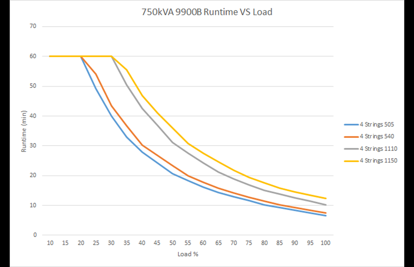 Run time vs. load 9900B  750 kVA