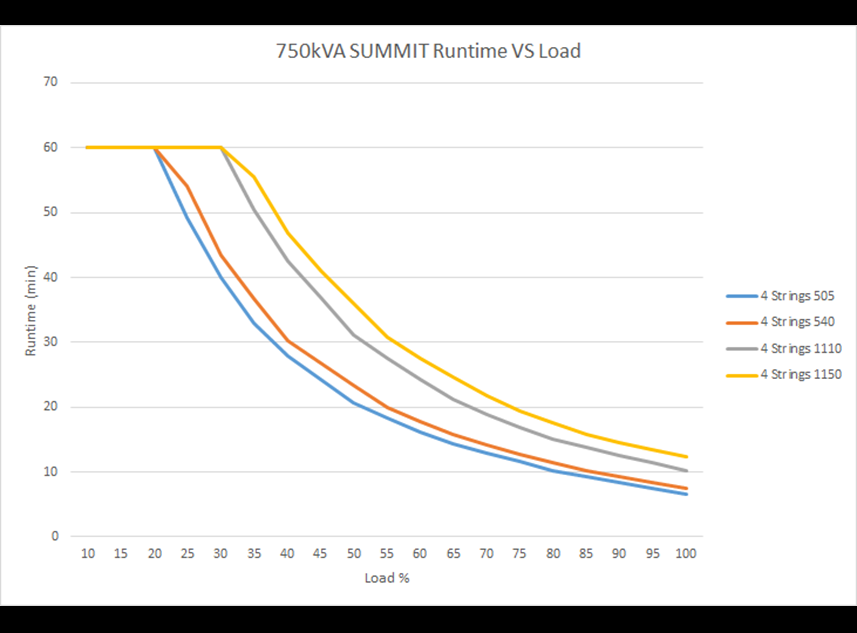 Run time vs. load SUMMIT  750 kVA