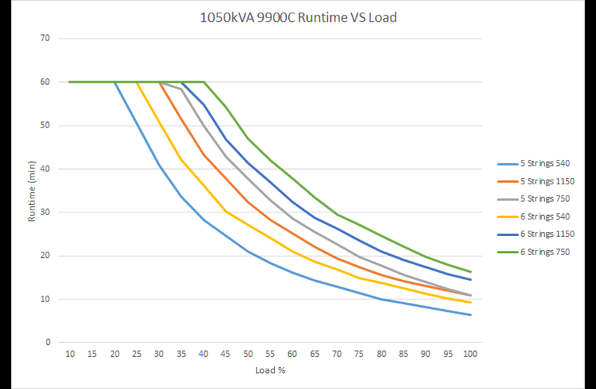 Run time vs. load 9900C  1050 kVA