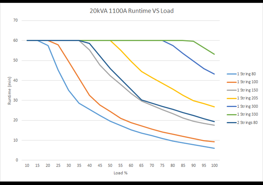 Run time vs. load 1100A 20 kVA
