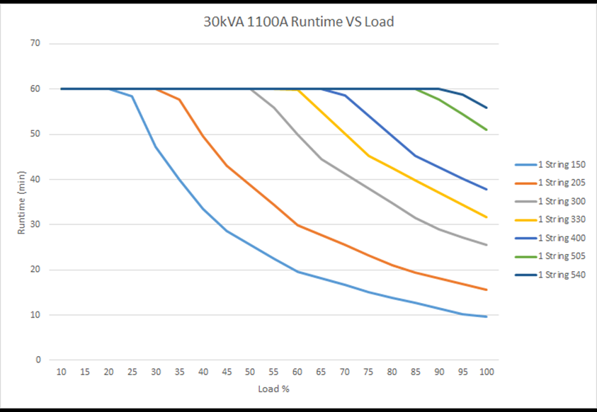 Run time vs. load 1100A  30 kVA