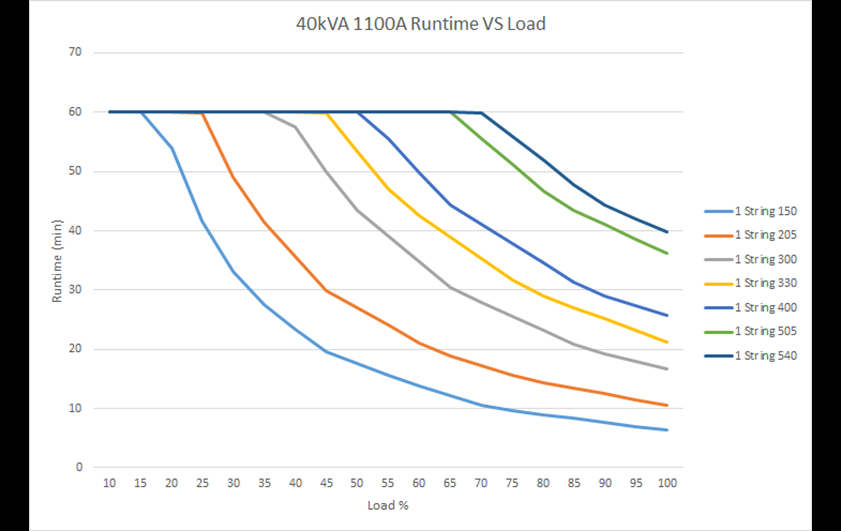 Run time vs. load 1100A  40 kVA