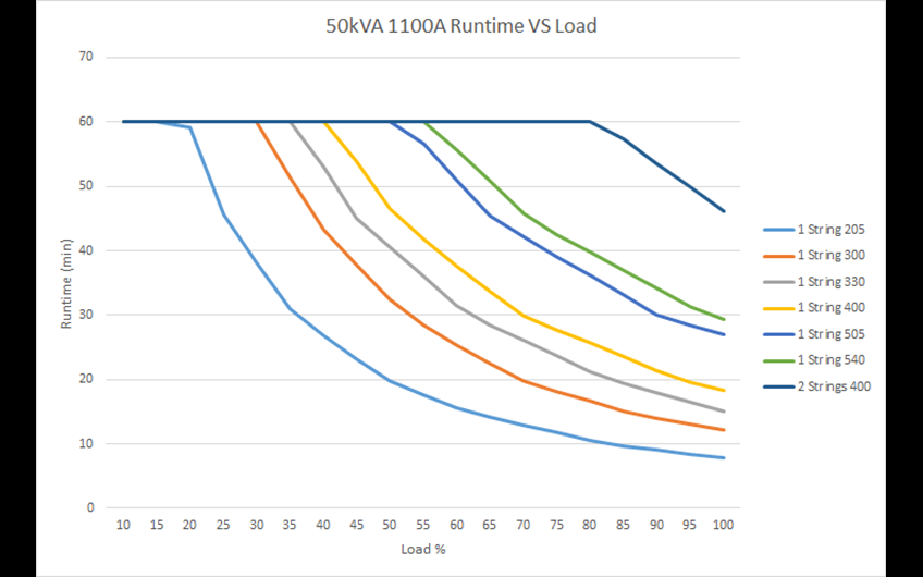 Run time vs. load 1100A  50 kVA