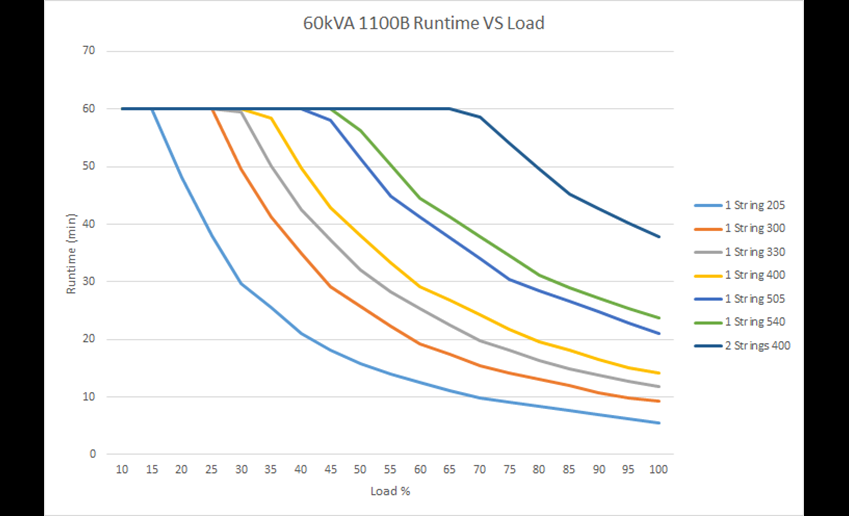 Run time vs. load 1100B  80 kVA