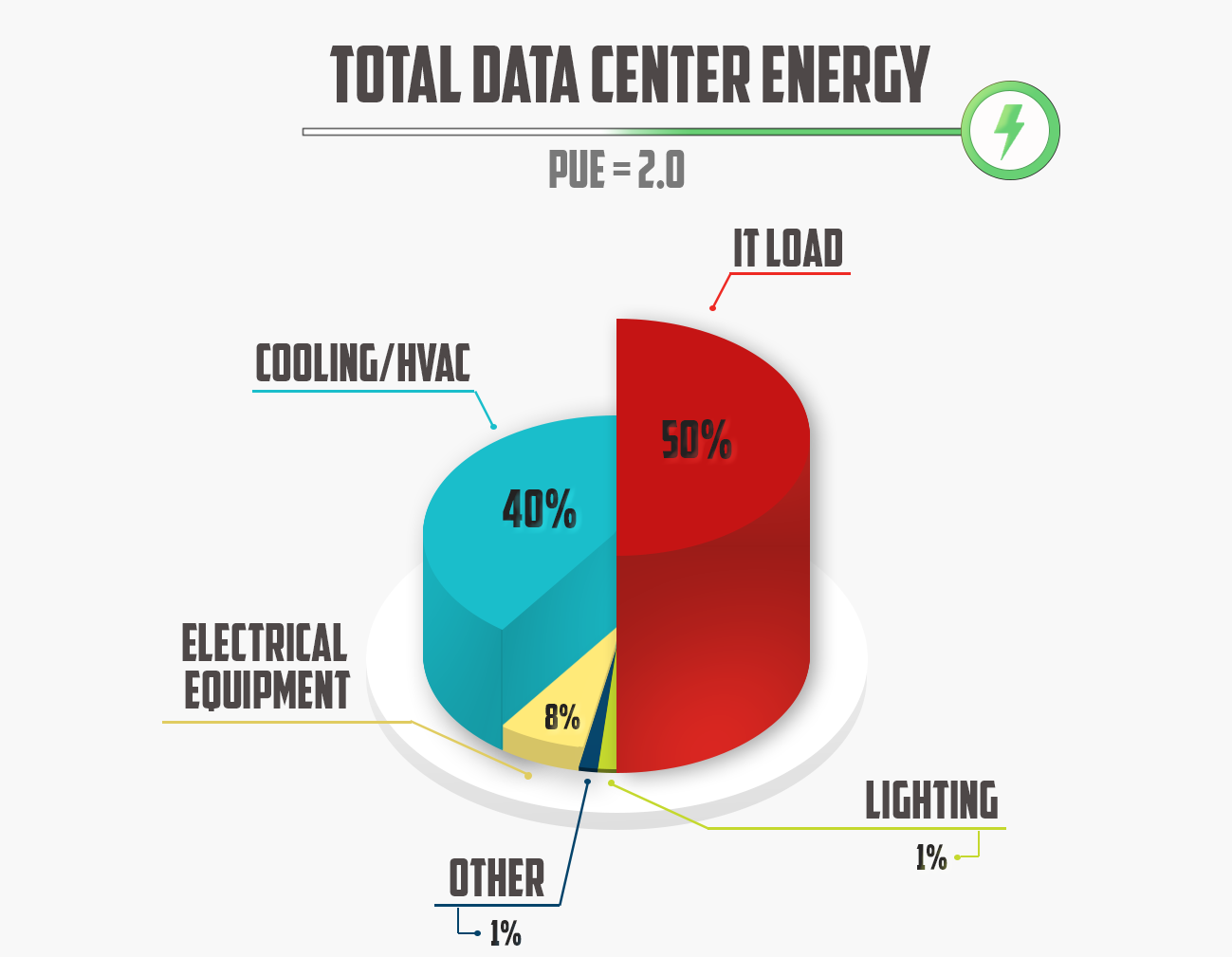 Figure 1 depicts a hypothetical breakdown of the total data center energy consumption.
