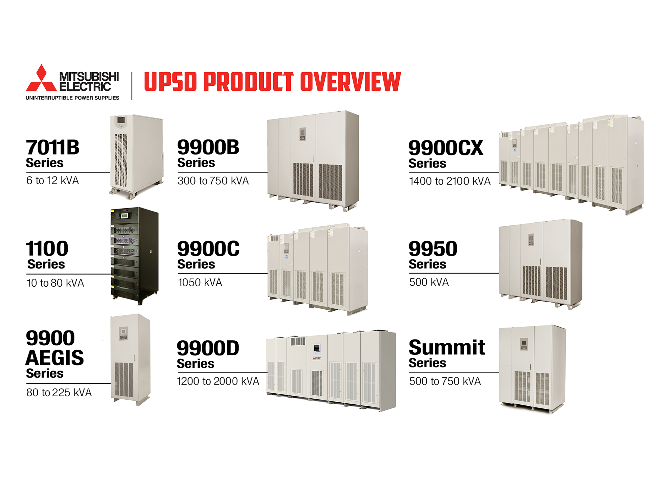 Mitsubishi Electric offers a range of high quality UPS products with variable capacity in both single and multi-module configurations so you can find the best match for your UPS requirements.