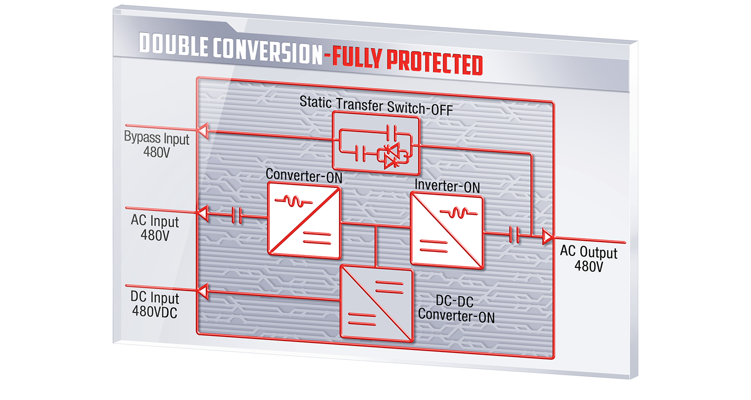 Mitsubishi Electric's double-online conversion UPS System
